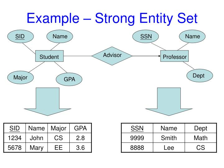 Example – Strong Entity Set