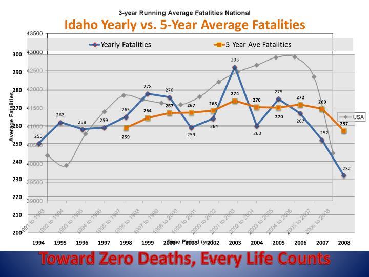 Toward Zero Deaths, Every Life Counts