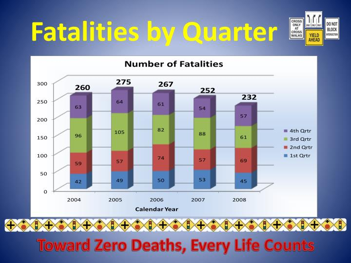 Fatalities by Quarter