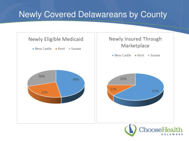 Newly Covered Delawareans by County