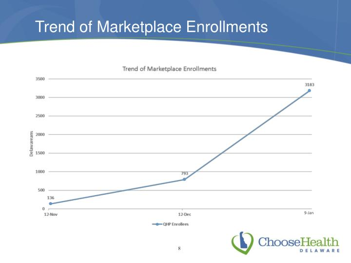 Trend of Marketplace Enrollments