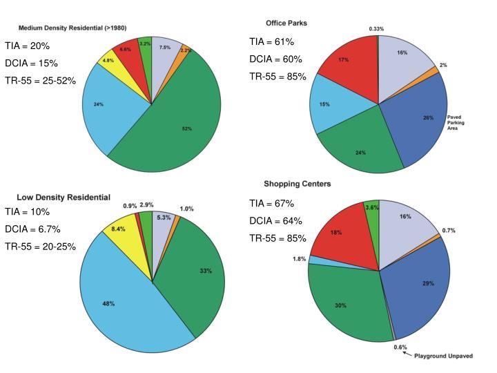 TIA = 61%