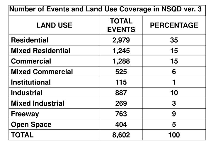 Number of Events and Land Use Coverage in NSQD ver. 3