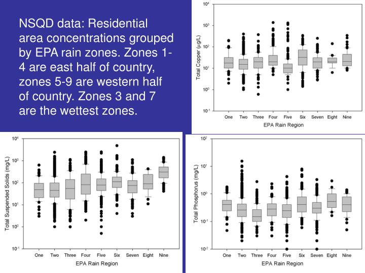 NSQD data: Residential