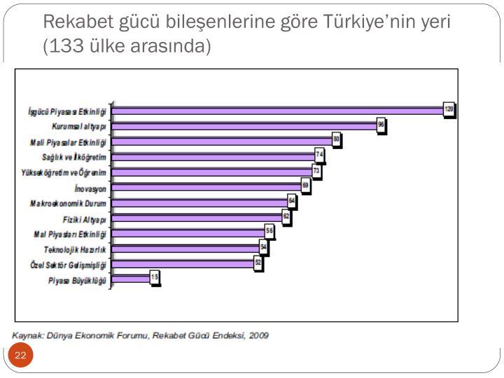 Rekabet gücü bileşenlerine göre Türkiye'nin yeri (133 ülke arasında)