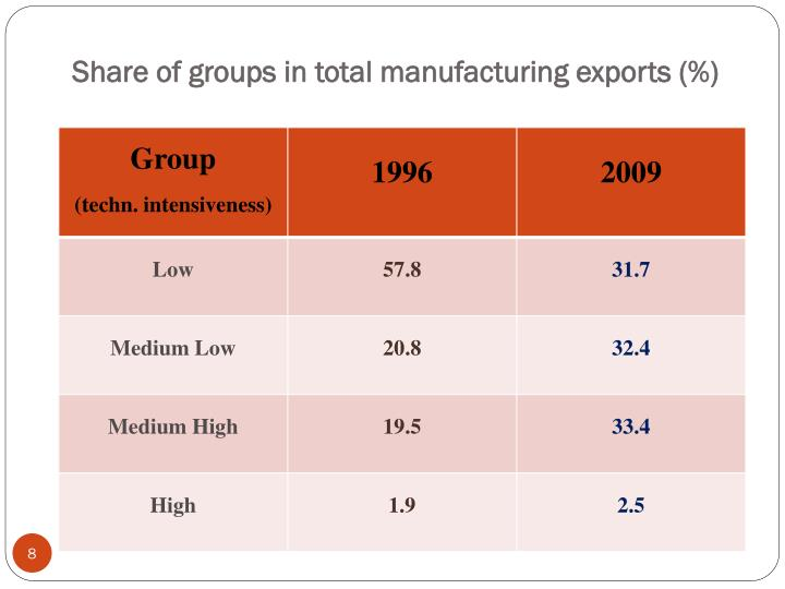 Share of groups in total manufacturing exports (%)
