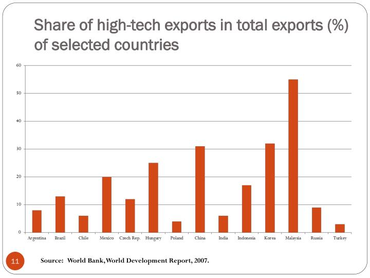 Share of high-tech exports in total exports (%) of selected countries