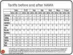 tariffs before and after nama