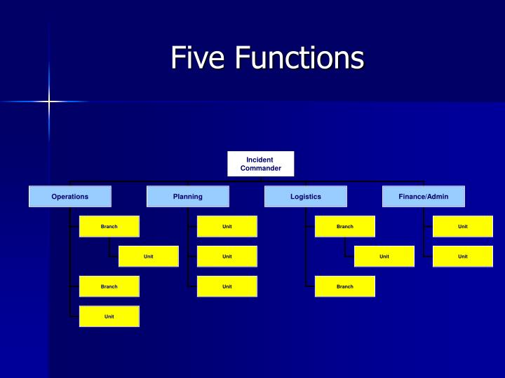 Five Functions