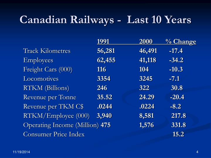 Canadian Railways -  Last 10 Years
