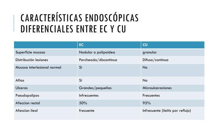 Características endoscópicas diferenciales entre EC y CU
