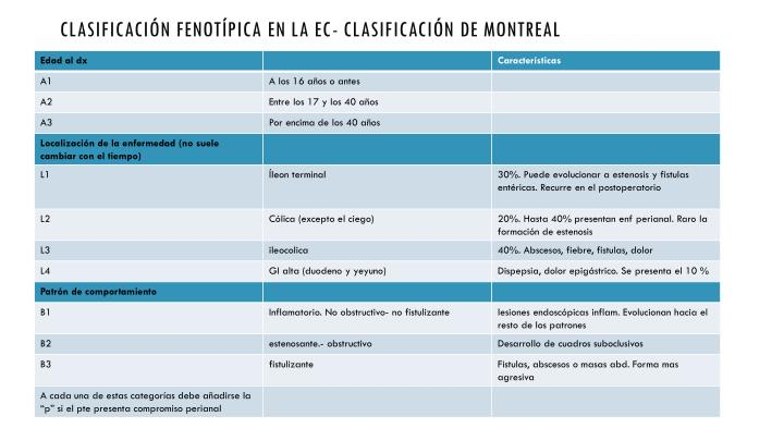 Clasificación fenotípica en la EC- clasificación de Montreal