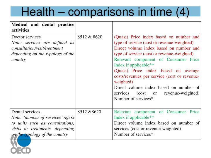 Health – comparisons in time (4)