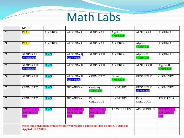 Math Labs