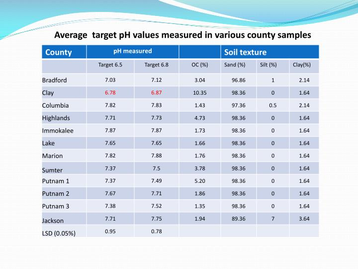 Average  target pH values measured in various county samples