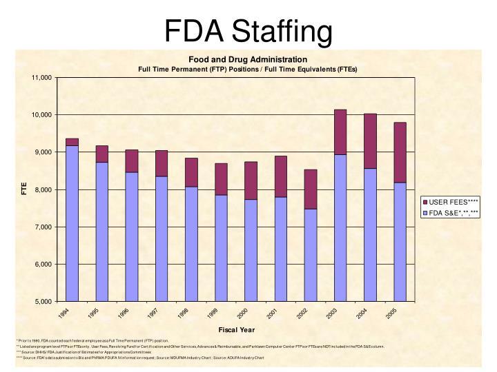 FDA Staffing