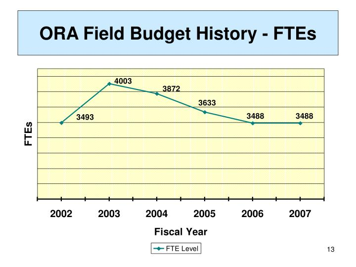 ORA Field Budget History - FTEs