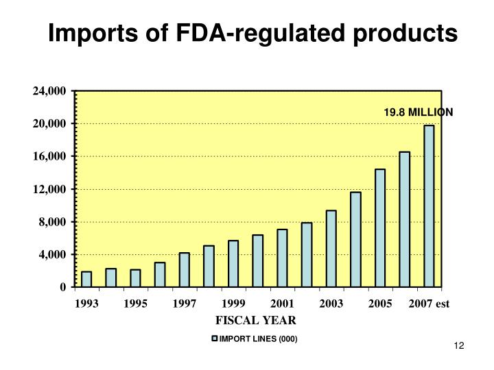 Imports of FDA-regulated products