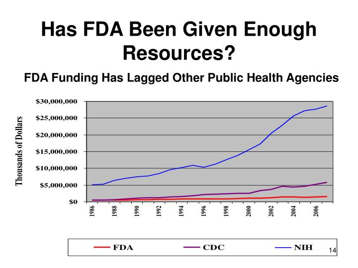 Has FDA Been Given Enough Resources?