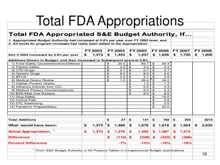 Total FDA Appropriations