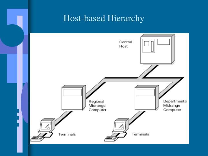 Host-based Hierarchy