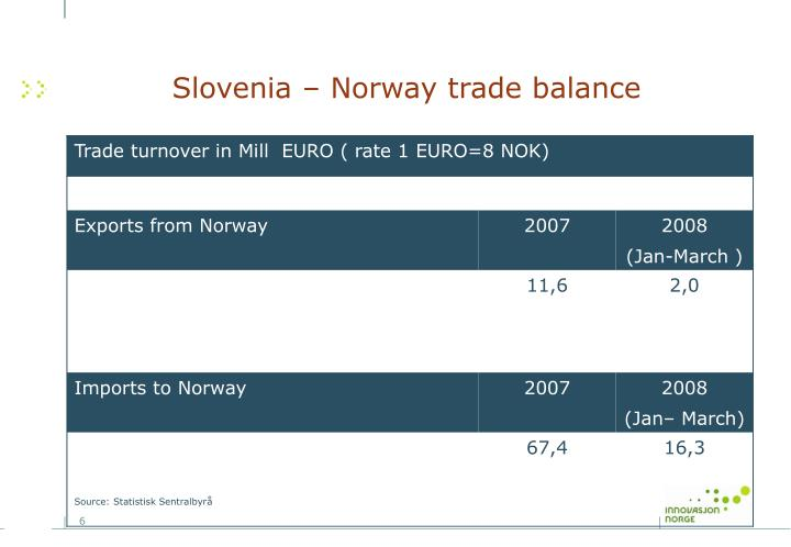 Slovenia – Norway trade balance