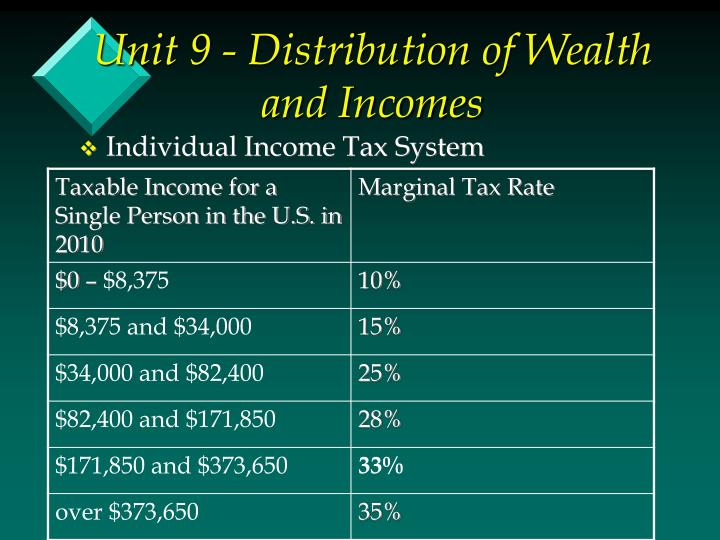 Unit 9 - Distribution of Wealth and Incomes