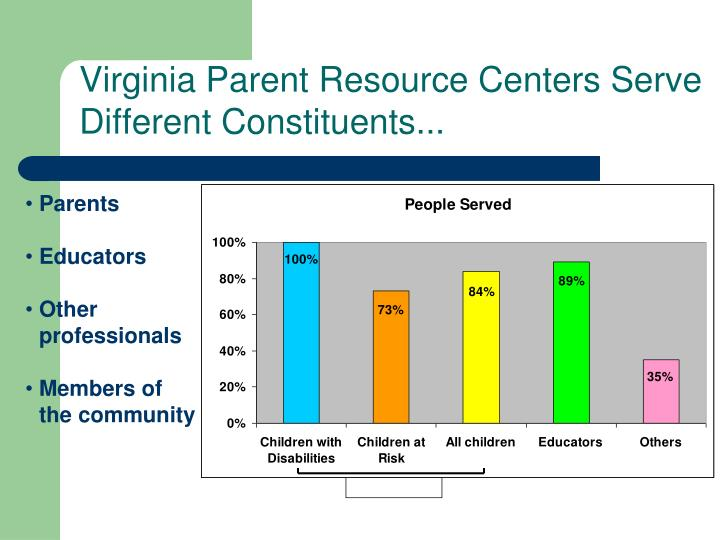 Virginia Parent Resource Centers Serve Different Constituents...