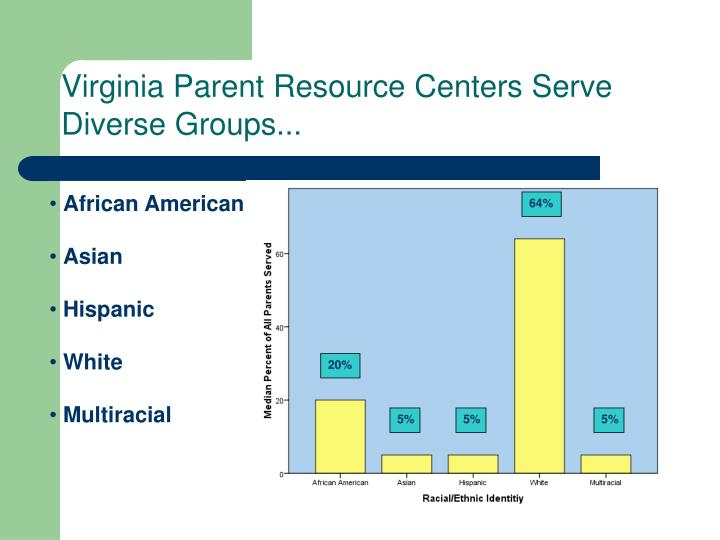 Virginia Parent Resource Centers Serve Diverse Groups...