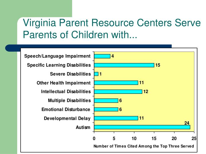 Virginia Parent Resource Centers Serve Parents of Children with...