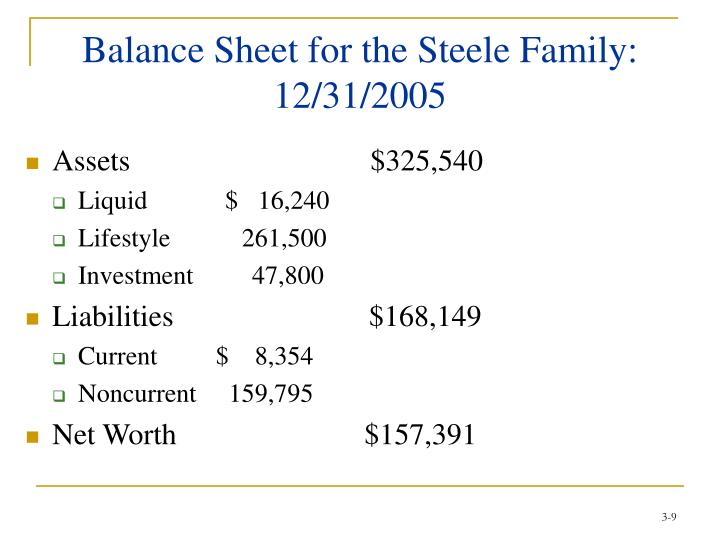 Balance Sheet for the Steele Family: 12/31/2005