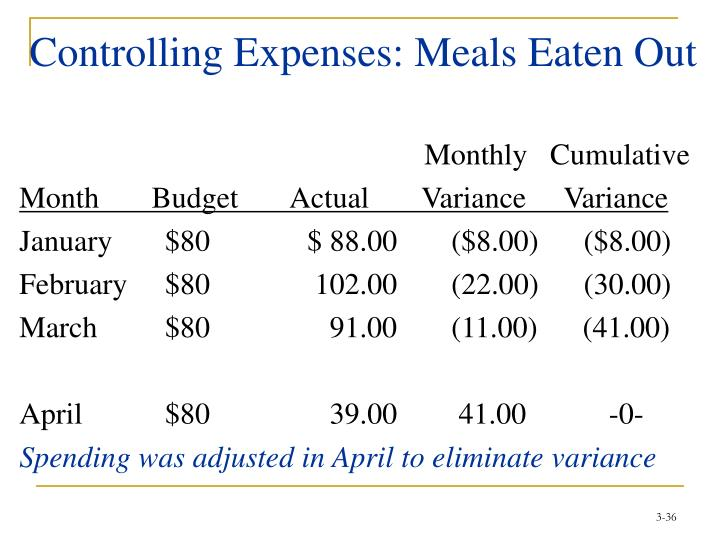 Controlling Expenses: Meals Eaten Out