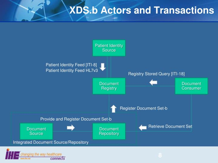 XDS.b Actors and Transactions