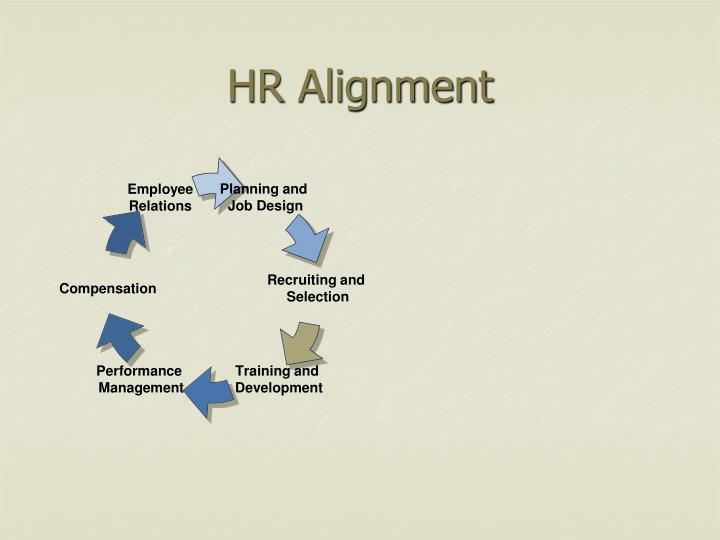 HR Alignment