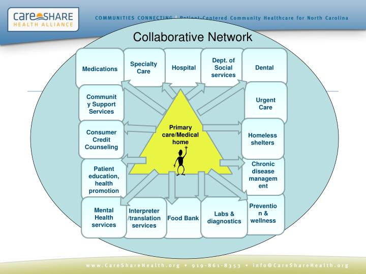 Collaborative Network