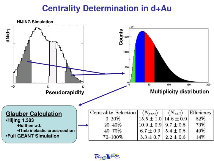 Centrality Determination in d+Au