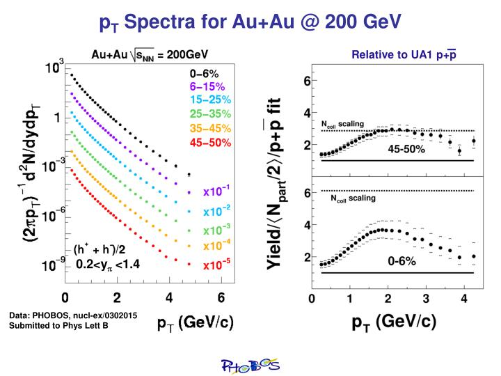 Relative to UA1 p+p