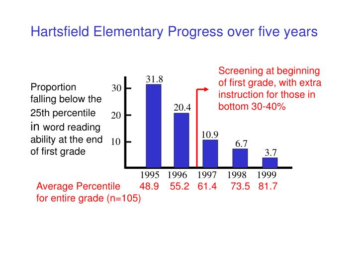 Screening at beginning of first grade, with extra instruction for those in bottom 30-40%