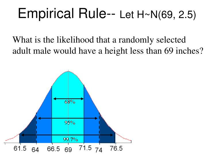Empirical Rule--
