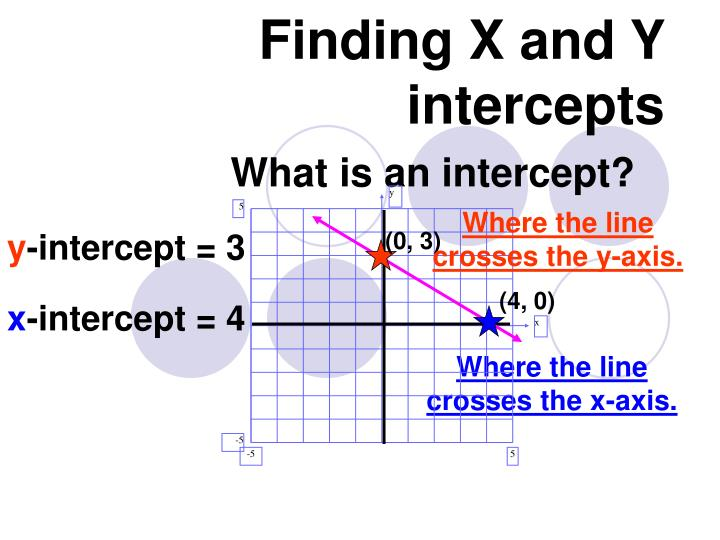 Finding x and y intercepts