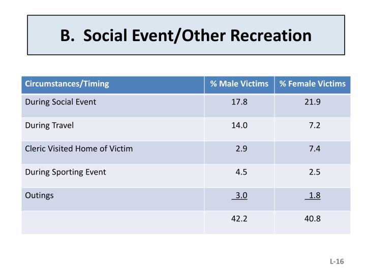 B.  Social Event/Other Recreation