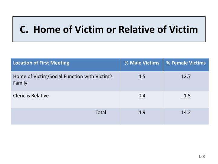 C.  Home of Victim or Relative of Victim