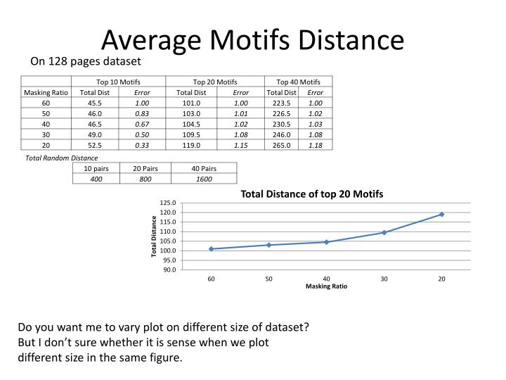 Average Motifs Distance