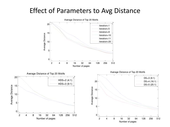 Effect of Parameters to