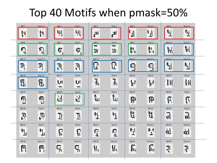 Top 40 motifs when pmask 50