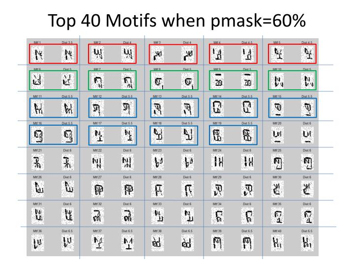 Top 40 motifs when pmask 60