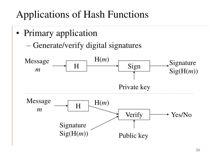 Applications of Hash Functions