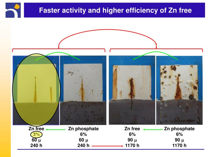 Faster activity and higher efficiency of Zn free