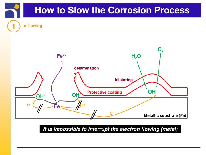 How to Slow the Corrosion Process