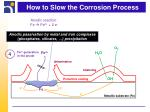 how to slow the corrosion process3